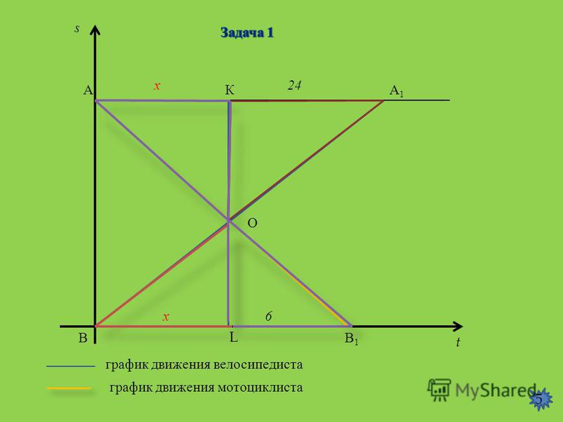 АА1А1 ВВ1В1 L О К s t 24 х х 6 график движения мотоциклиста график движения велосипедиста 5