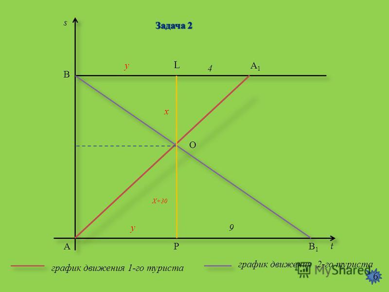 6 s t А В А1А1 В1В1 L О Р график движения 1- го туриста график движения 2- го туриста 4 9 у у х Х +30