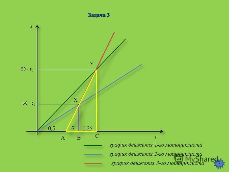 s t график движения 3- го мотоциклиста график движения 2- го мотоциклиста график движения 1- го мотоциклиста АВ С У Х х 0,51,25 7