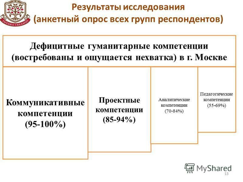 Результаты исследования (анкетный опрос всех групп респондентов) 13 Дефицитные гуманитарные компетенции (востребованы и ощущается нехватка) в г. Москве Коммуникативные компетенции (95-100%) Проектные компетенции (85-94%) Аналитические компетенции (70