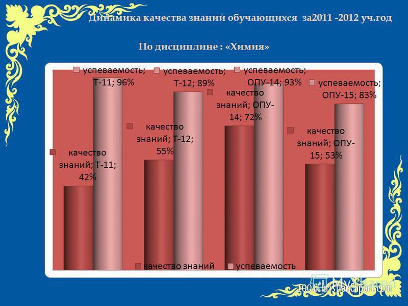 Динамика качества знаний обучающихся за 2011 -2012 уч.год По дисциплине : «Химия»
