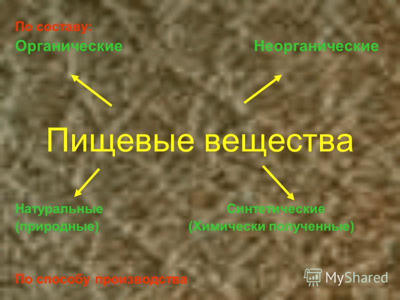 Пищевые вещества По составу: Органические Неорганические Натуральные Синтетические (природные) (Химически полученные) По способу производства