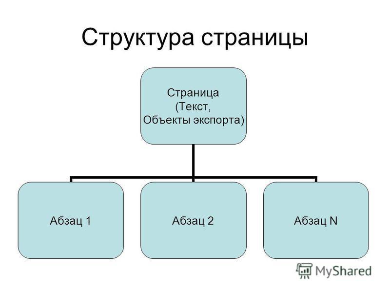 Структура страницы Страница (Текст, Объекты экспорта) Абзац 1Абзац 2Абзац N