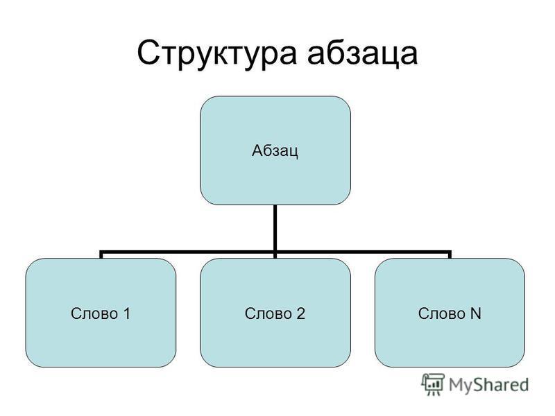 Структура абзаца Абзац Слово 1Слово 2Слово N