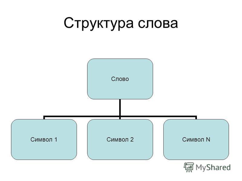 Структура слова Слово Символ 1Символ 2Символ N