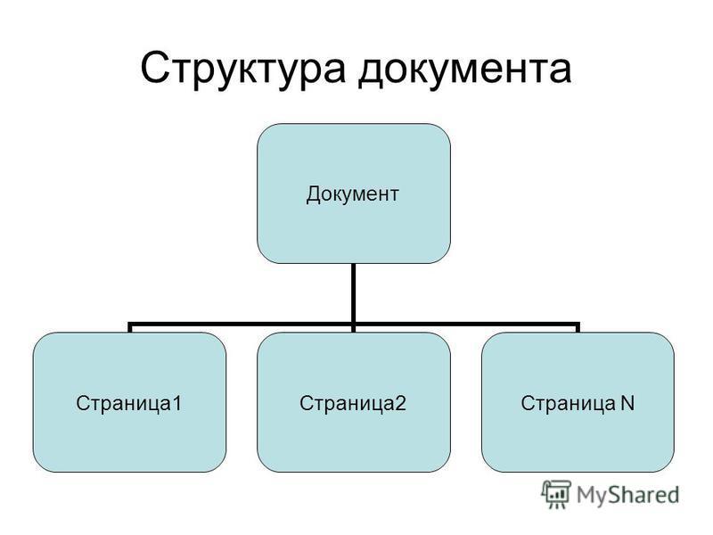 Структура документа Документ Страница 1Страница 2 Страница N