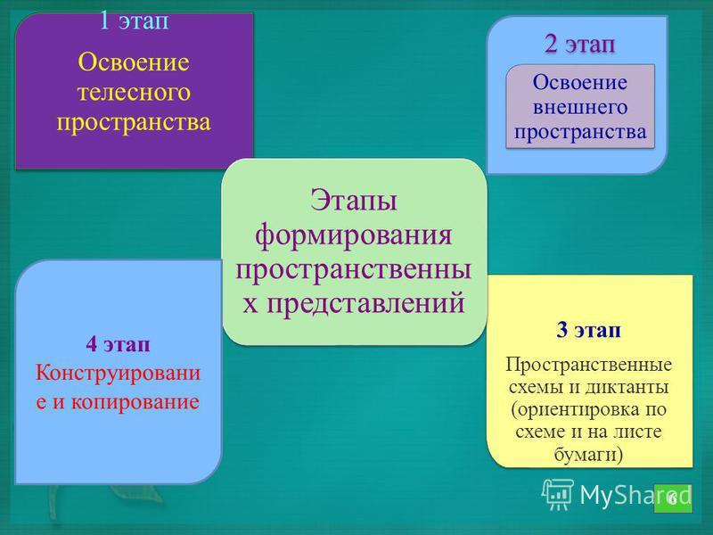 1 этап Освоение телесного пространства 1 этап Освоение телесного пространства 3 этап Пространственные схемы и диктанты (ориентировка по схеме и на листе бумаги) 3 этап Пространственные схемы и диктанты (ориентировка по схеме и на листе бумаги) Этапы