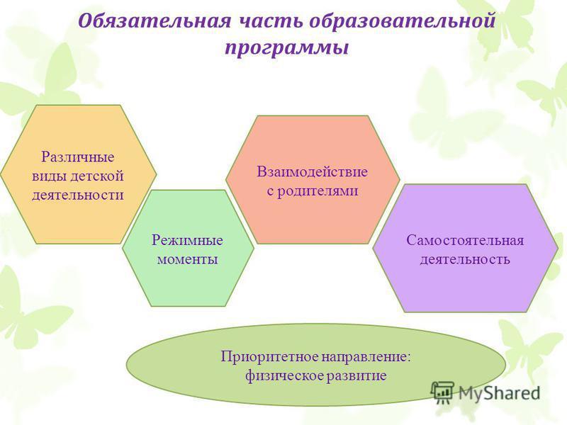 Обязательная часть образовательной программы Различные виды детской деятельности Режимные моменты Самостоятельная деятельность Взаимодействие с родителями Приоритетное направление: физическое развитие