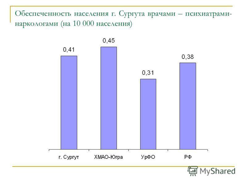 Обеспеченность населения г. Сургута врачами – психиатрами- наркологами (на 10 000 населения)