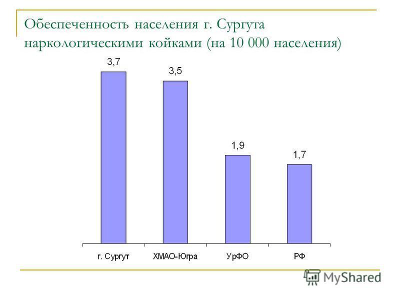 Обеспеченность населения г. Сургута наркологическими койками (на 10 000 населения)