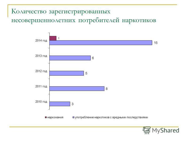 Количество зарегистрированных несовершеннолетних потребителей наркотиков