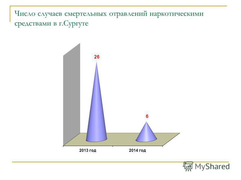 Число случаев смертельных отравлений наркотическими средствами в г.Сургуте