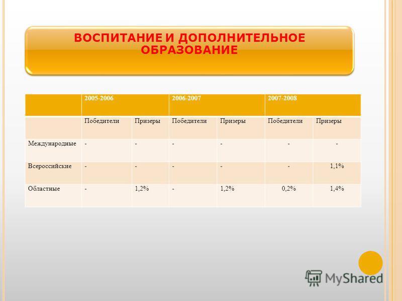 ВОСПИТАНИЕ И ДОПОЛНИТЕЛЬНОЕ ОБРАЗОВАНИЕ 2005-20062006-20072007-2008 Победители ПризерыПобедители ПризерыПобедители Призеры Международные------ Всероссийские-----1,1% Областные-1,2%- 0,2%1,4%