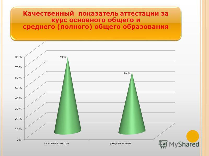 Качественный показатель аттестации за курс основного общего и среднего (полного) общего образования
