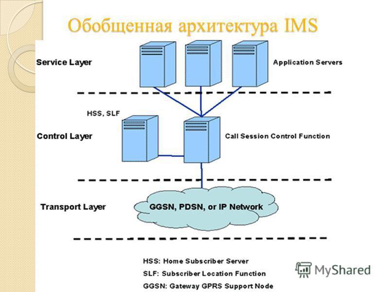 Обобщенная архитектура IMS Обобщенная архитектура IMS