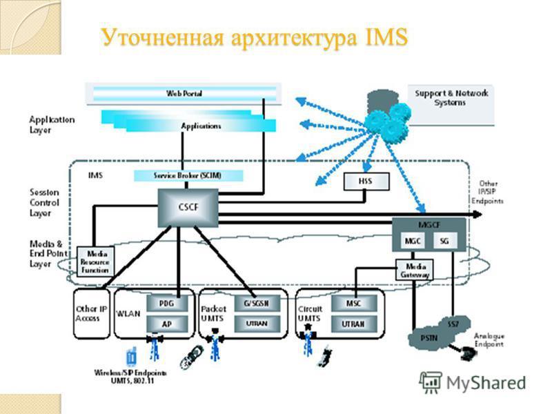 Уточненная архитектура IMS Уточненная архитектура IMS