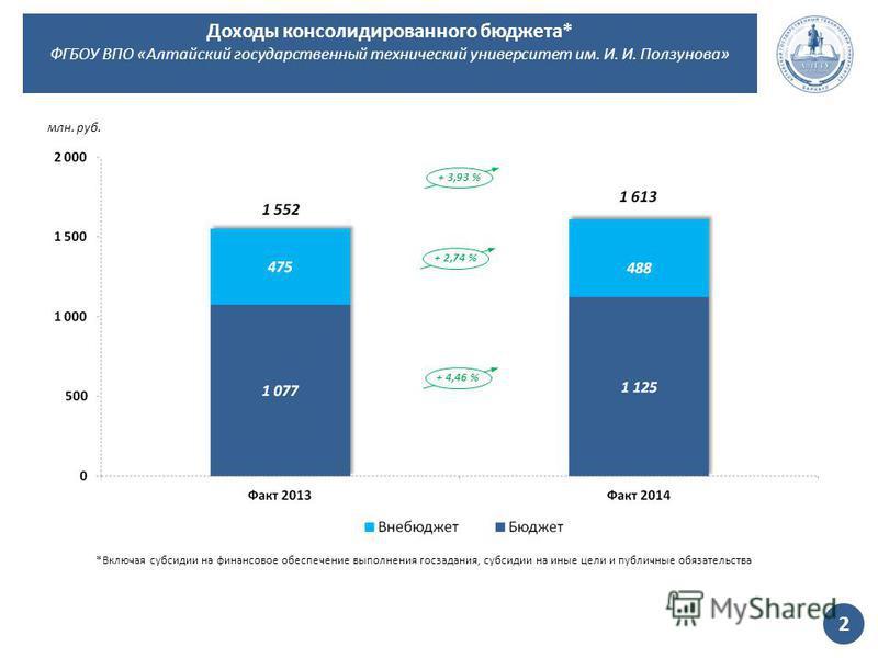 + 3,93 % млн. руб. + 2,74 %+ 4,46 % Доходы консолидированного бюджета* ФГБОУ ВПО «Алтайский государственный технический университет им. И. И. Ползунова» 2 *Включая субсидии на финансовое обеспечение выполнения госзадания, субсидии на иные цели и публ