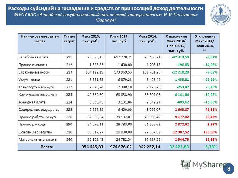 Наименование статьи затрат Статья затрат Факт 2013, тыс. руб. План 2014, тыс. руб. Факт 2014, тыс. руб. Отклонение Факт 2014/ План 2014, тыс. руб. Отклонение Факт 2014/ План 2014, % Заработная плата 211 578 093,13612 778,71570 465,21-42 313,50-6,91%