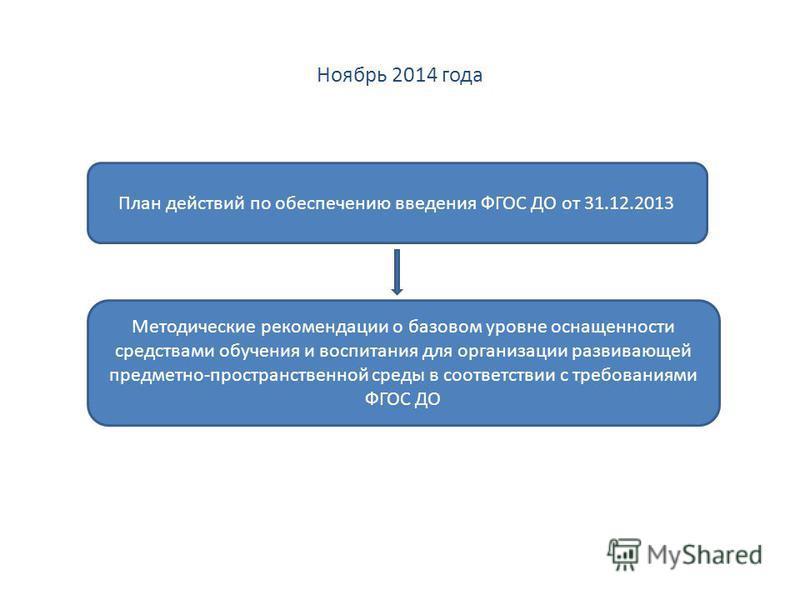 Ноябрь 2014 года План действий по обеспечению введения ФГОС ДО от 31.12.2013 Методические рекомендации о базовом уровне оснащенности средствами обучения и воспитания для организации развивающей предметно-пространственной среды в соответствии с требов