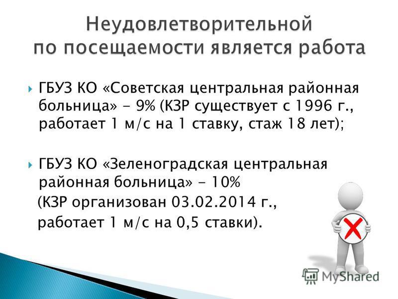 ГБУЗ КО «Советская центральная районная больница» - 9% (КЗР существует с 1996 г., работает 1 м/с на 1 ставку, стаж 18 лет); ГБУЗ КО «Зеленоградская центральная районная больница» - 10% (КЗР организован 03.02.2014 г., работает 1 м/с на 0,5 ставки).