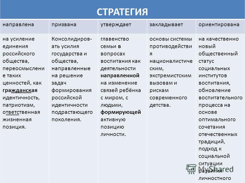 СТРАТЕГИЯ направленапризванаутверждаетзакладываеториентирована на усиление единения российского общества, переосмысление таких ценностей, как гражданская идентичность, патриотизм, ответственная жизненная позиция. Консолидиров- ать усилия государства