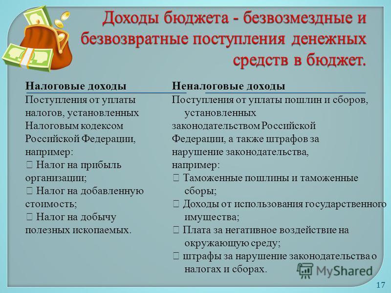 Налоговые доходы Поступления от уплаты налогов, установленных Налоговым кодексом Российской Федерации, например: Налог на прибыль организации; Налог на добавленную стоимость; Налог на добычу полезных ископаемых. Неналоговые доходы Поступления от упла