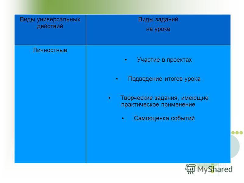 Виды универсальных действий Виды заданий на уроке Личностные Участие в проектах Подведение итогов урока Творческие задания, имеющие практическое применение Самооценка событий