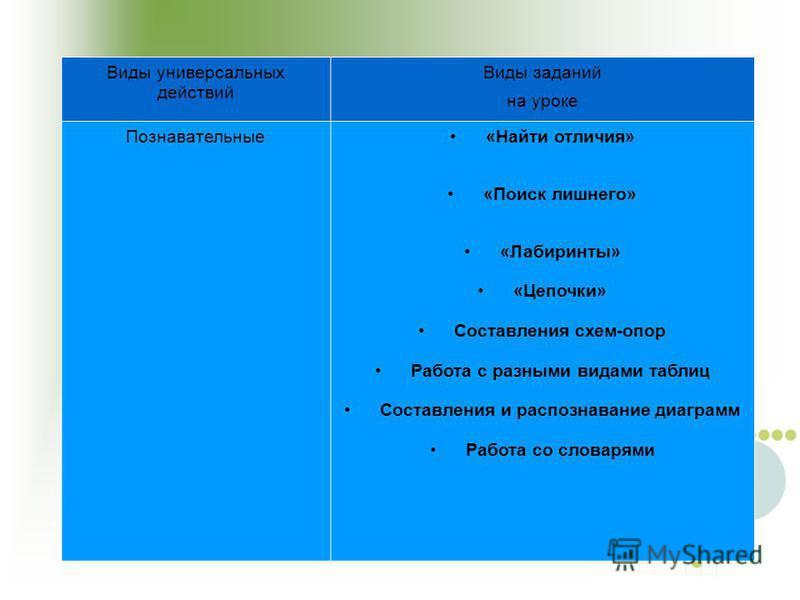 Виды универсальных действий Виды заданий на уроке Познавательные «Найти отличия» «Поиск лишнего» «Лабиринты» «Цепочки» Составления схем-опор Работа с разными видами таблиц Составления и распознавание диаграмм Работа со словарями