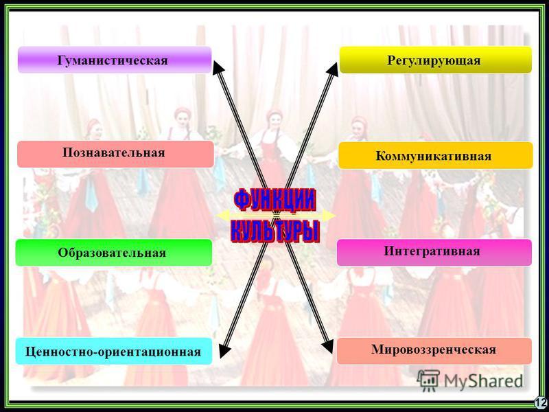 Гуманистическая Коммуникативная Познавательная Регулирующая Интегративная Образовательная Мировоззренческая Ценностно-ориентационная 12