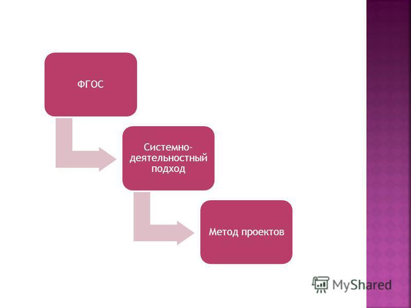 ФГОС Системно- деятельностный подход Метод проектов