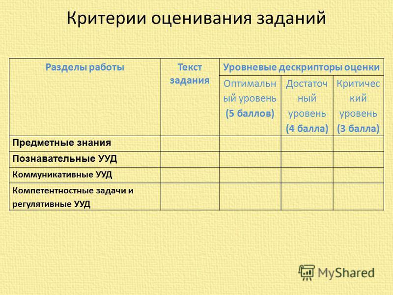 Критерии оценивания заданий Разделы работы Текст задания Уровневые дескрипторы оценки Оптимальн ый уровень (5 баллов) Достаточ ный уровень (4 балла) Критичес кий уровень (3 балла) Предметные знания Познавательные УУД Коммуникативные УУД Компетентност