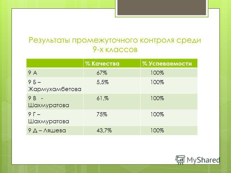 Результаты промежуточного контроля среди 9-х классов % Качества% Успеваемости 9 А 67% 100% 9 Б – Жармухамбетова 5,5% 100% 9 В - Шахмуратова 61,% 100% 9 Г – Шахмуратова 75% 100% 9 Д – Ляшева 43,7% 100%