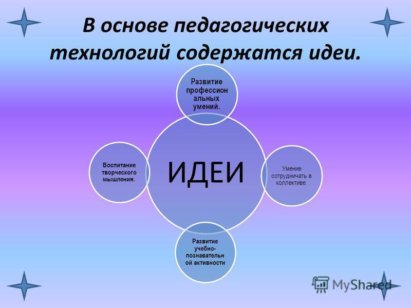 В основе педагогических технологий содержатся идеи. ИДЕИ Развитие профессиональных умений. Умение сотрудничать в коллективе. Развитие учебно- познавательной активности Воспитание творческого мышления.