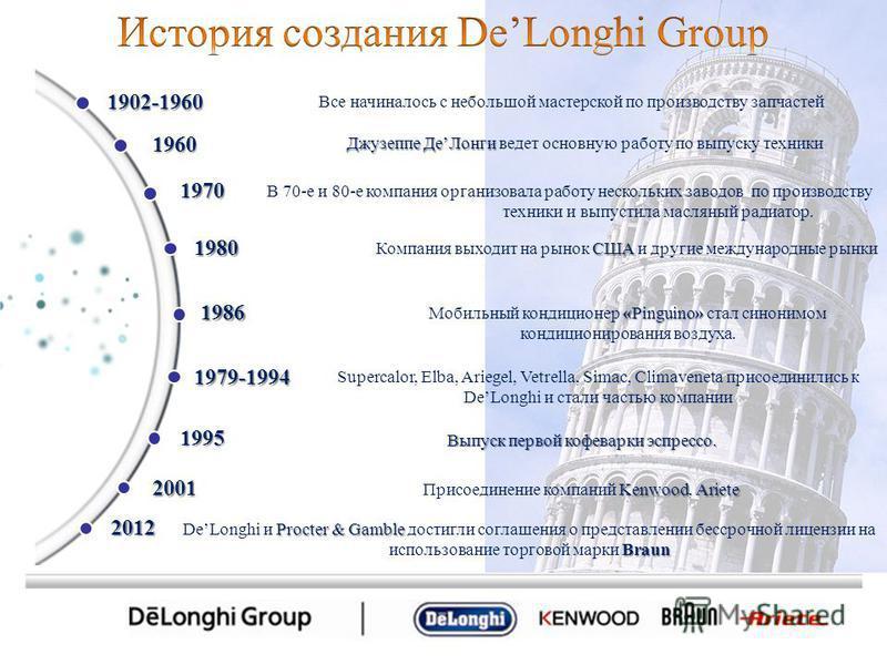 Все начиналось с небольшой мастерской по производству запчастей Джузеппе Де Лонги Джузеппе Де Лонги ведет основную работу по выпуску техники США Компания выходит на рынок США и другие международные рынки В 70-е и 80-е компания организовала работу нес