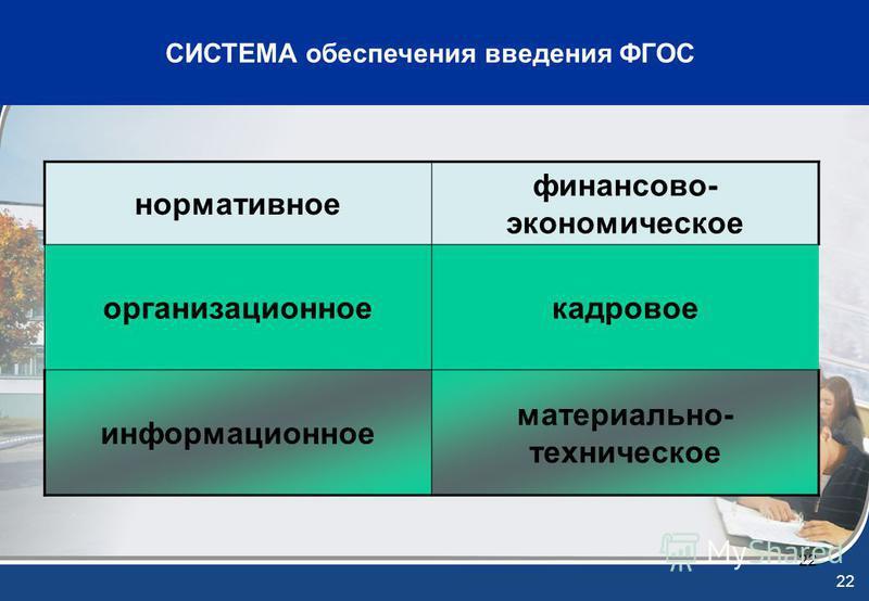 22 СИСТЕМА обеспечения введения ФГОС нормативное финансово- экономическое организационное кадровое информационное материально- техническое