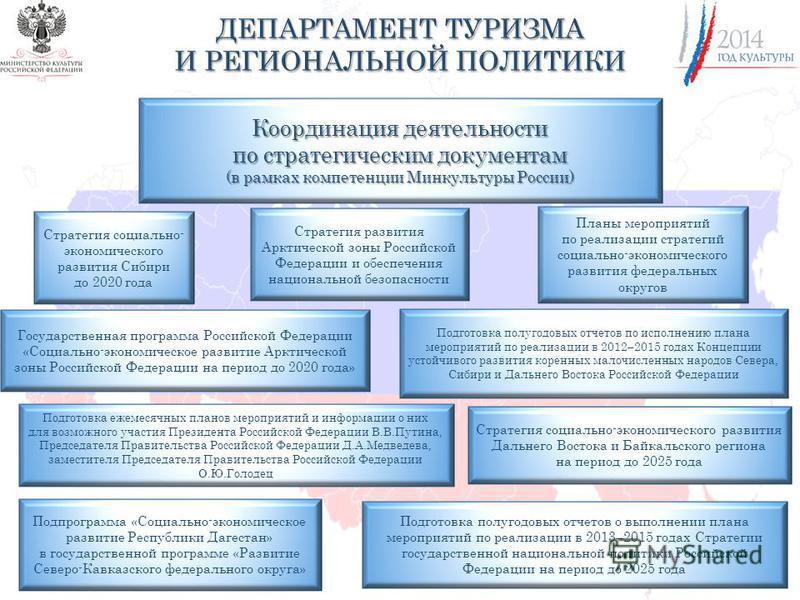 Координация деятельности по стратегическим документам (в рамках компетенции Минкультуры России) Стратегия социально- экономического развития Сибири до 2020 года Стратегия социально-экономического развития Дальнего Востока и Байкальского региона на пе