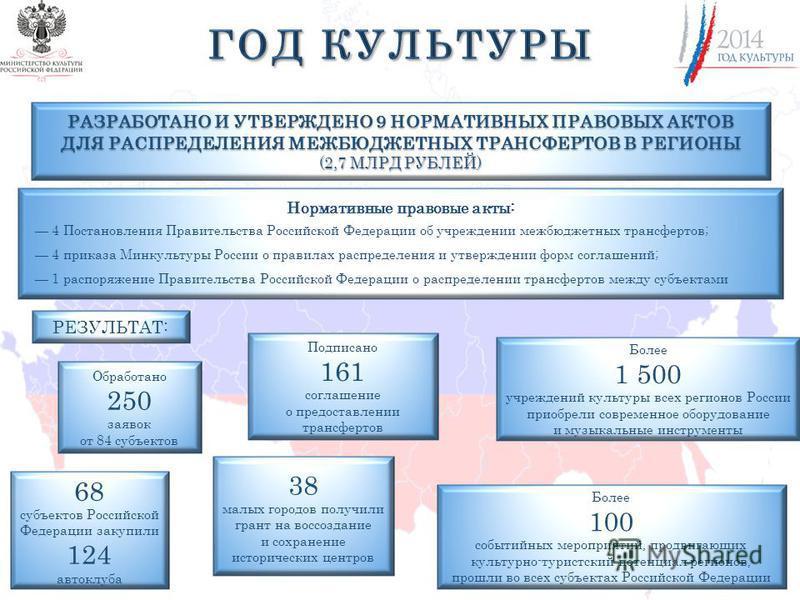 38 малых городов получили грант на воссоздание и сохранение исторических центров РАЗРАБОТАНО И УТВЕРЖДЕНО 9 НОРМАТИВНЫХ ПРАВОВЫХ АКТОВ ДЛЯ РАСПРЕДЕЛЕНИЯ МЕЖБЮДЖЕТНЫХ ТРАНСФЕРТОВ В РЕГИОНЫ (2,7 МЛРД РУБЛЕЙ) 68 субъектов Российской Федерации закупили 1