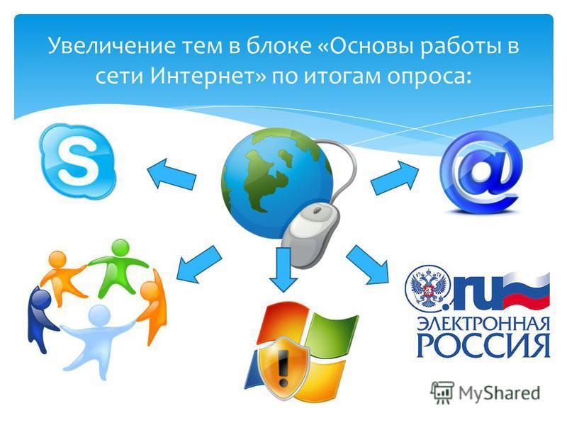 Увеличение тем в блоке «Основы работы в сети Интернет» по итогам опроса: