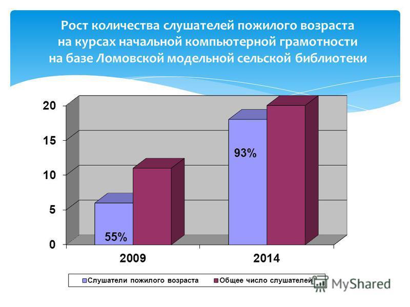 Рост количества слушателей пожилого возраста на курсах начальной компьютерной грамотности на базе Ломовской модельной сельской библиотеки 55% 93%