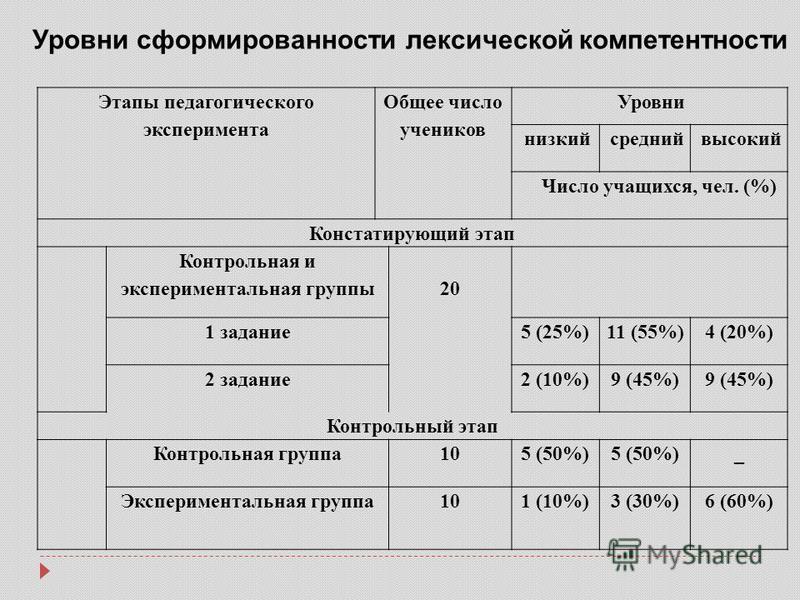 Этапы педагогического эксперимента Общее число учеников Уровни низкий средний высокий Число учащихся, чел. (%) Констатирующий этап Контрольная и экспериментальная группы 20 1 задание 5 (25%)11 (55%)4 (20%) 2 задание 2 (10%)9 (45%) Контрольный этап Ко