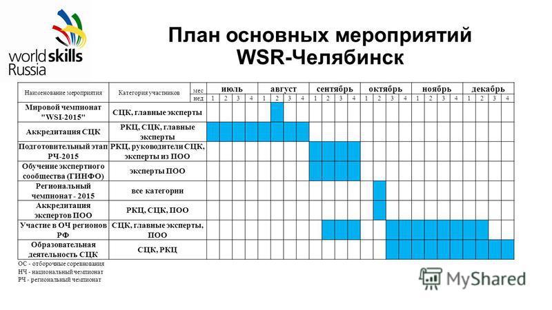 План основных мероприятий WSR-Челябинск Наименование мероприятия Категория участников мес июль август сентябрь октябрь ноябрь декабрь нед 123412341234123412341234 Мировой чемпионат