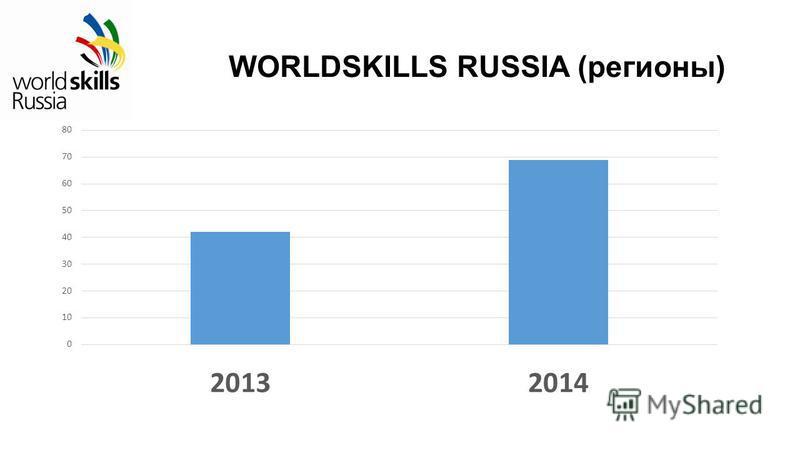 WORLDSKILLS RUSSIA (регионы)