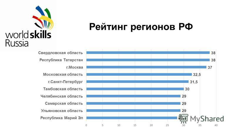 Рейтинг регионов РФ