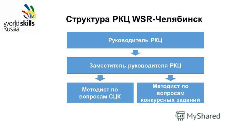 Структура РКЦ WSR-Челябинск Руководитель РКЦ Заместитель руководителя РКЦ Методист по вопросам СЦК Методист по вопросам конкурсных заданий