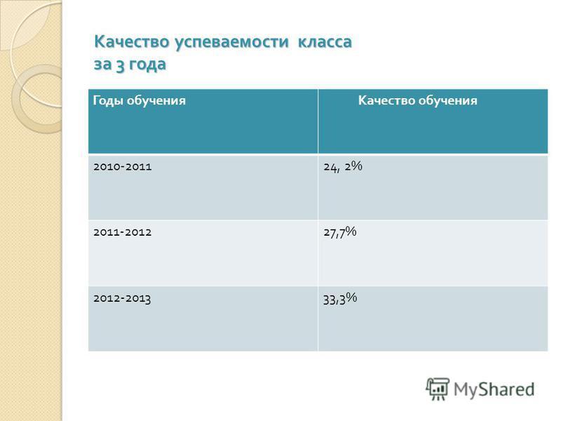Качество успеваемости класса за 3 года Годы обучения Качество обучения 2010-201124, 2% 2011-201227,7% 2012-201333,3%