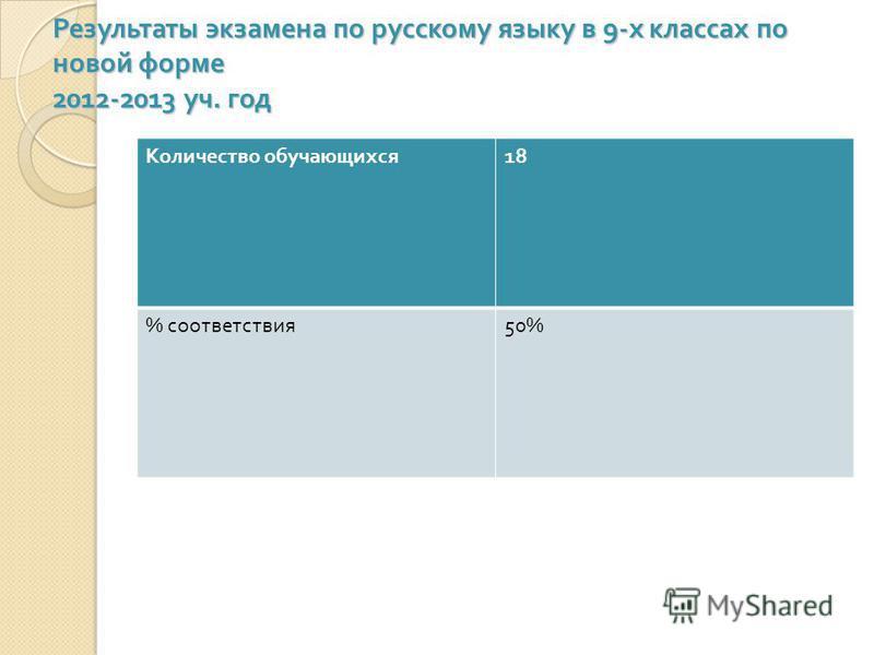 Результаты экзамена по русскому языку в 9- х классах по новой форме 2012-2013 уч. год Количество обучающихся 18 % соответствия 50%