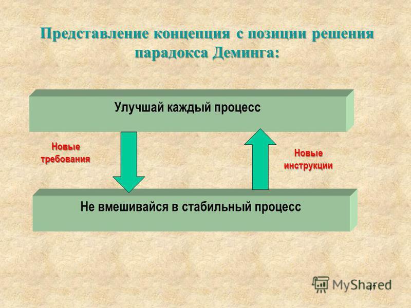 Представление концепция с позиции решения парадокса Деминга: 47 Улучшай каждый процесс Не вмешивайся в стабильный процесс Новые требования Новые инструкции