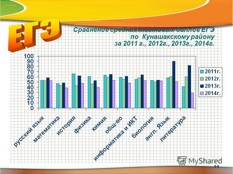 Сравнение средних тестовых баллов ЕГЭ по Кунашакскому району за 2011 г., 2012 г., 2013 г., 2014 г. 14