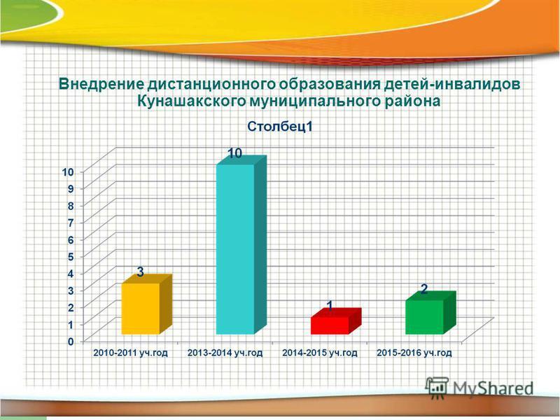 Внедрение дистанционного образования детей-инвалидов Кунашакского муниципального района
