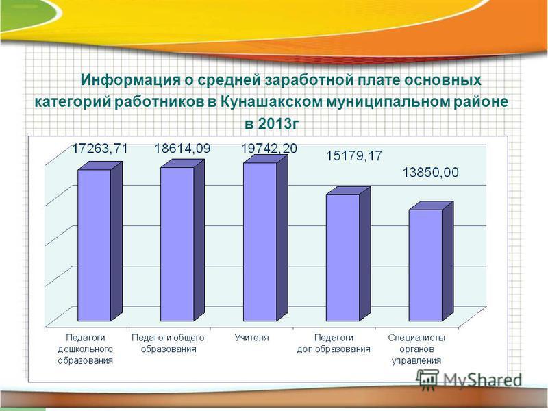 Информация о средней заработной плате основных категорий работников в Кунашакском муниципальном районе в 2013 г